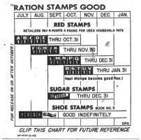 1945-10-25_RT_p08_Ration_stamps_chart_thumb.jpg